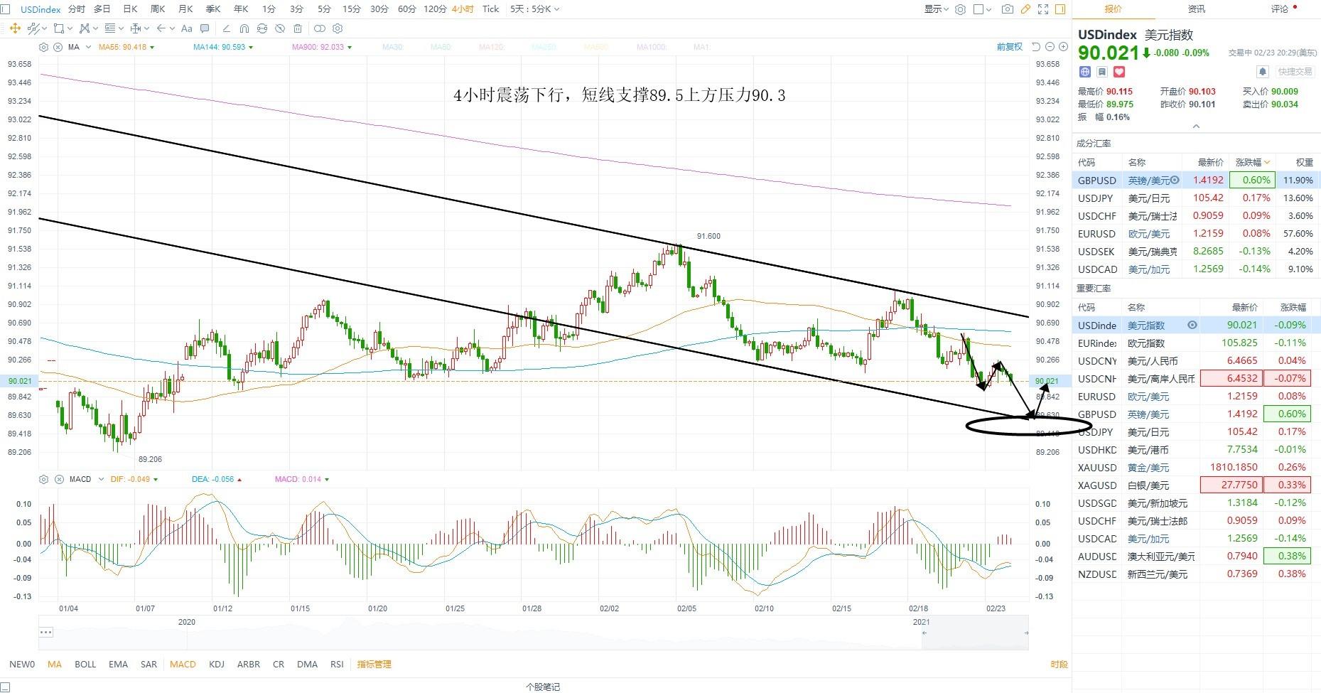 KCM柯尔凯思:0224黄金原油外汇每日行情分析