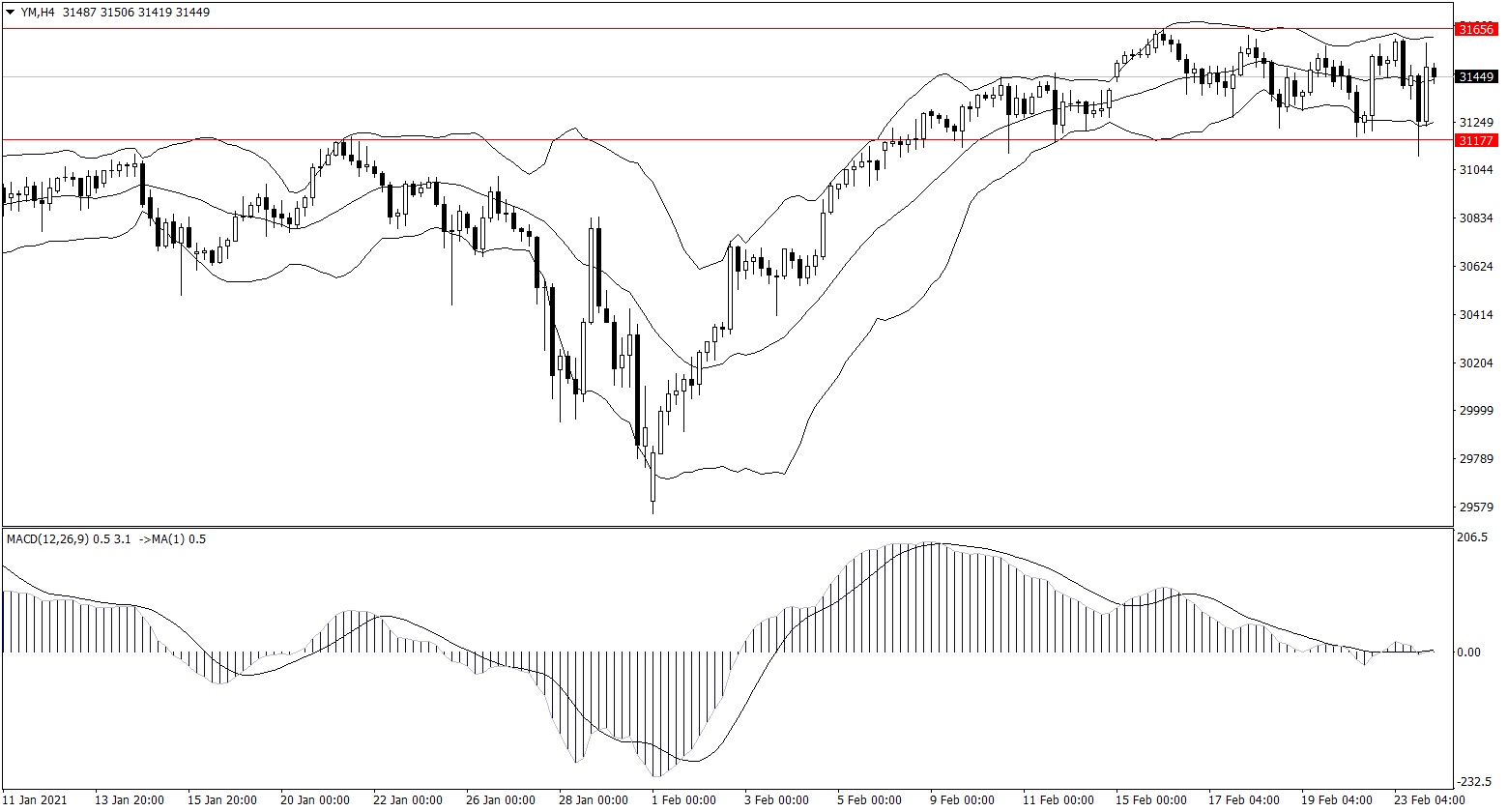 ForexClub福瑞斯股市分析 0224