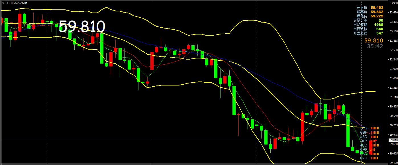 【原油】原油震荡高空低多,今日行情分析及操作建议