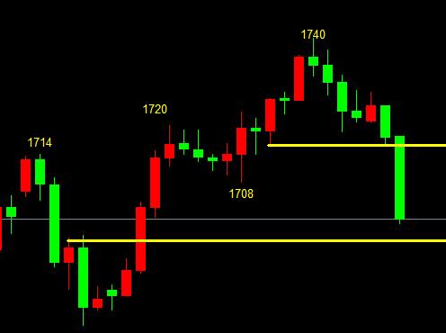 走势分析3.13尾盘黄金市场震荡起伏,金佳带你一起把握利润
