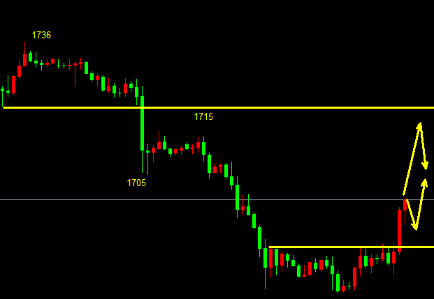 金佳理财:黄金价格反转了吗?黄金走势分析必读策略