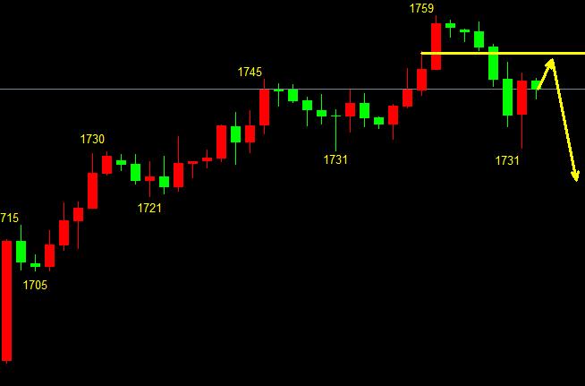 金佳理财:周一早间开盘黄金走势分析,如何站稳黄金市场