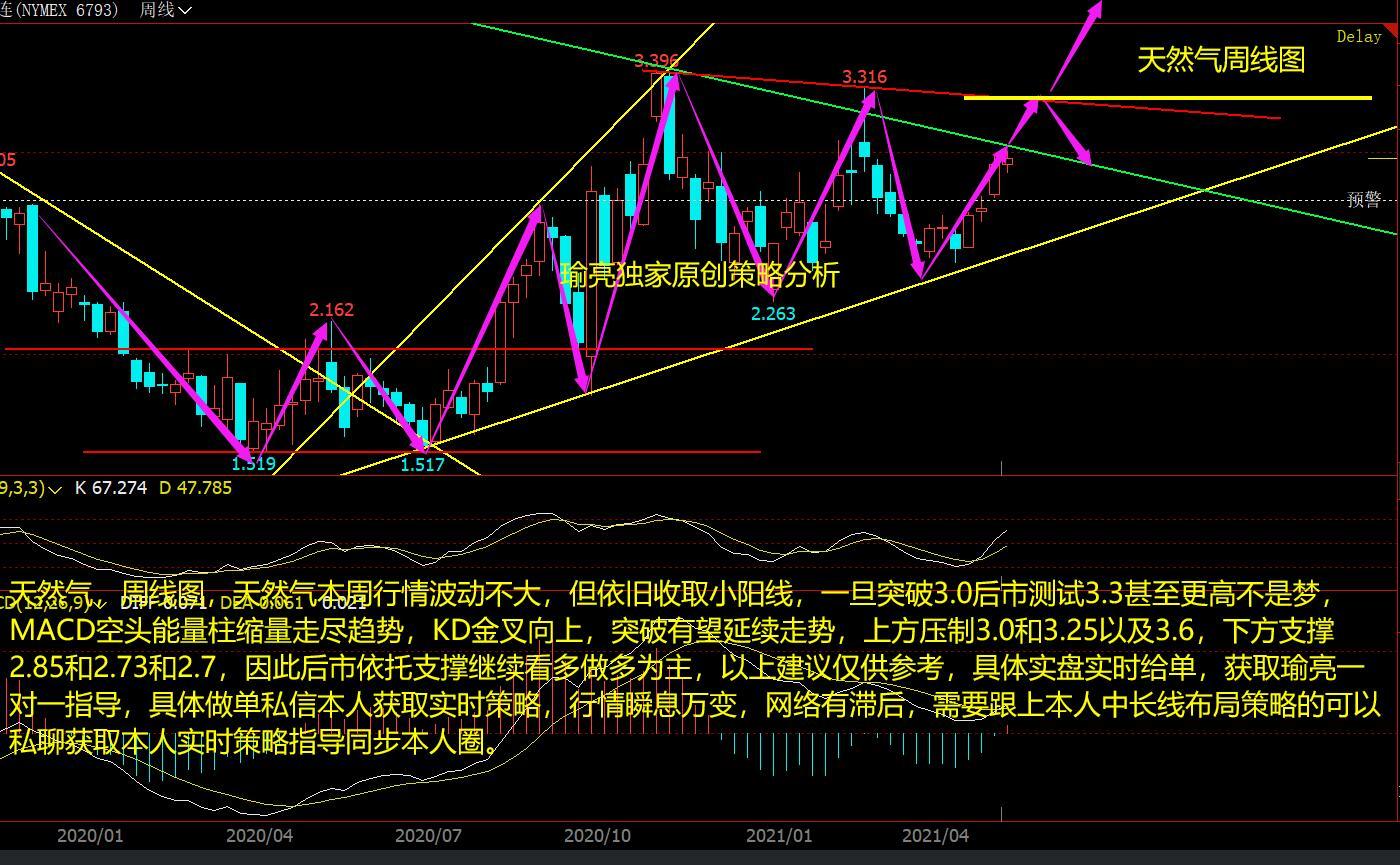 黄瑜亮:周评天然气多头强势破3.0后将延续 下周走势分析