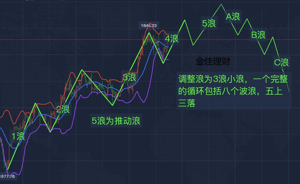 金佳理财:黄金涨跌先关注1824,最新黄金价格走势分析及操作建议