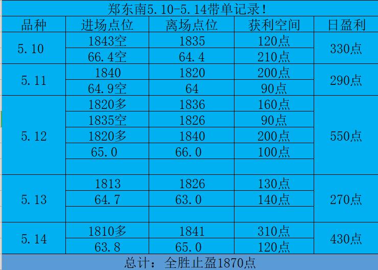 郑东南:5.16上周全胜拿下全网最高利润1870点,波段止盈顺应大行情!