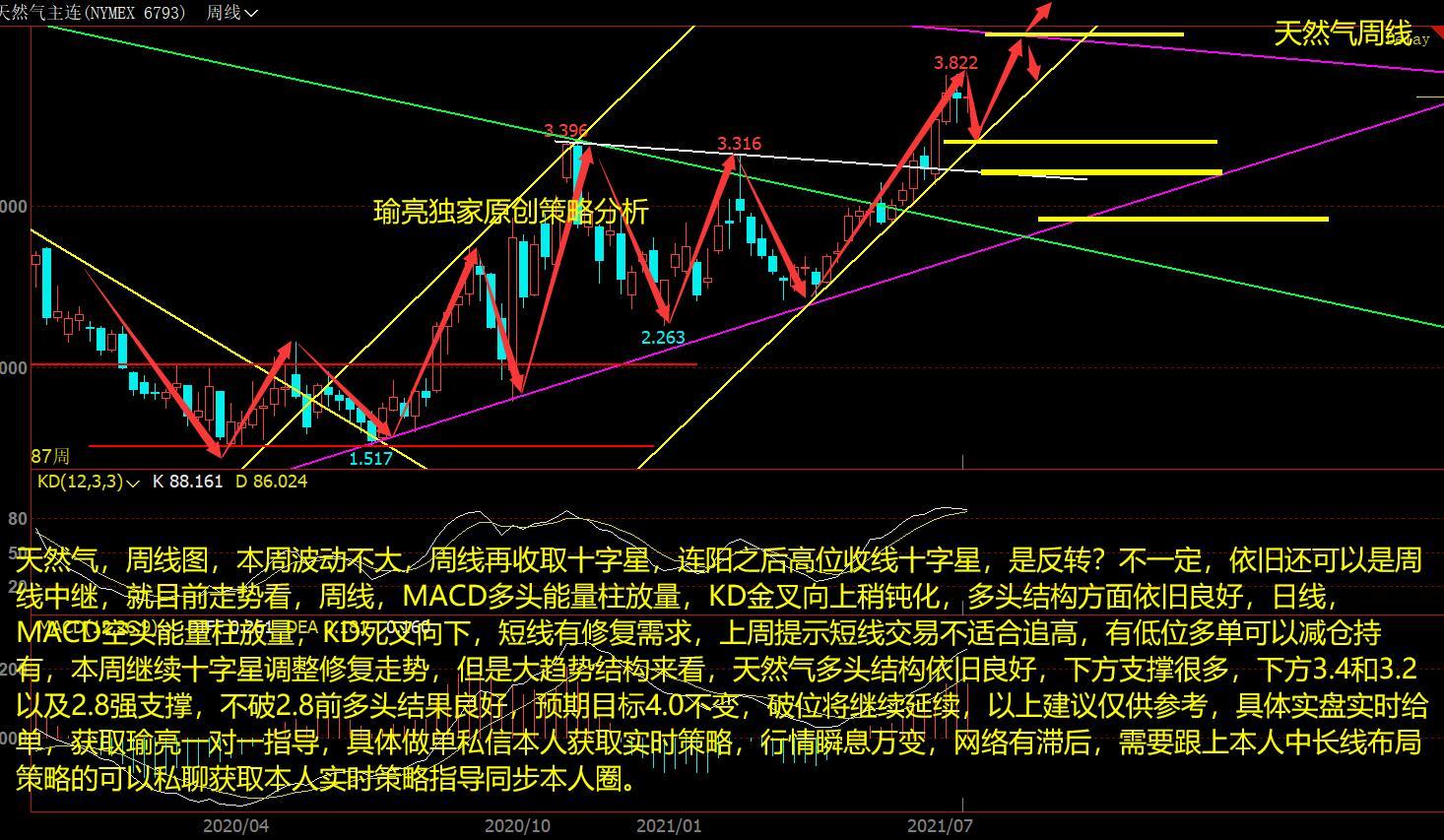 黄瑜亮:7-18周评天然气波动不大继续调整蓄势 看多结构依旧良好
