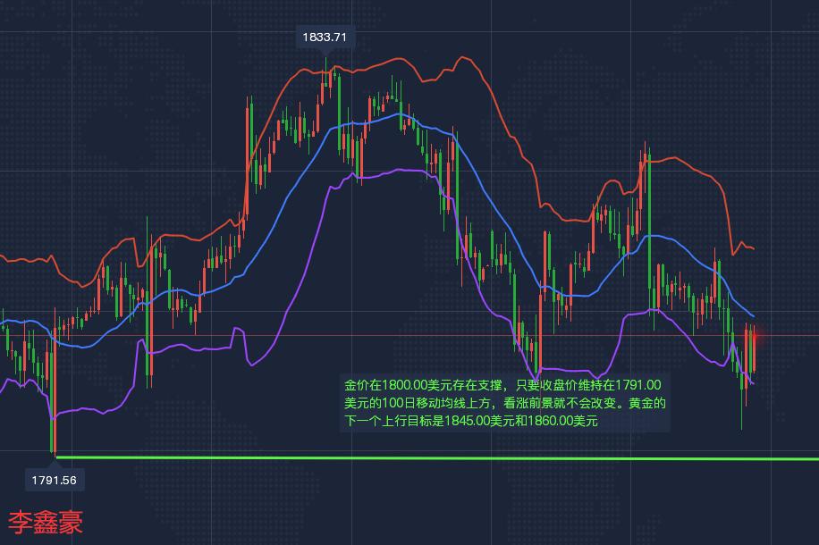 李鑫豪:黄金不破100日均线1791位置看涨1860,外汇黄金行情走势分析及操作建议