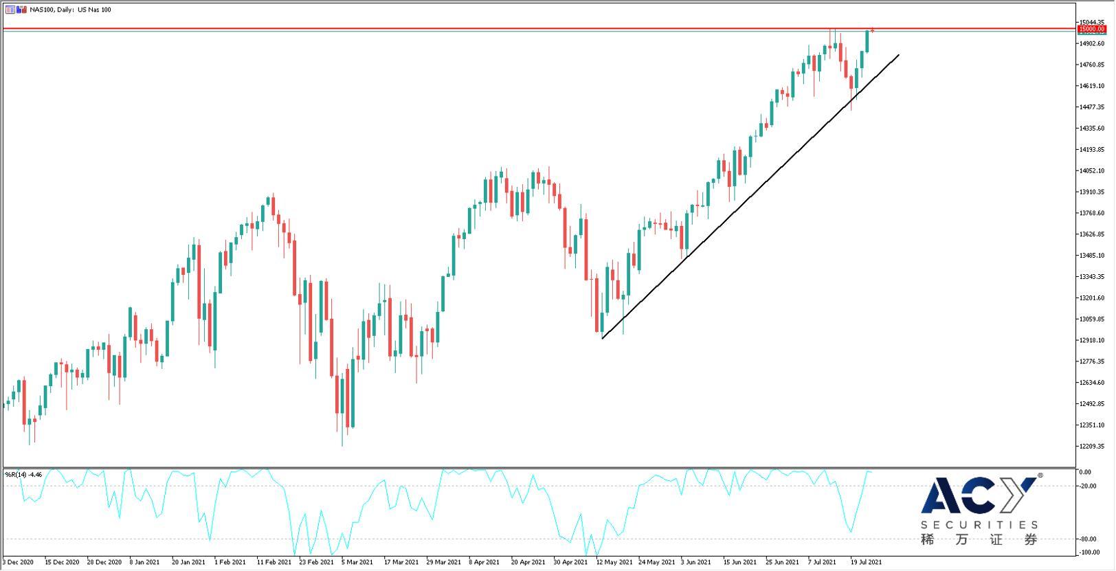 【ACY稀万证券】美国股市进入财报季,警惕财报利多股价走空