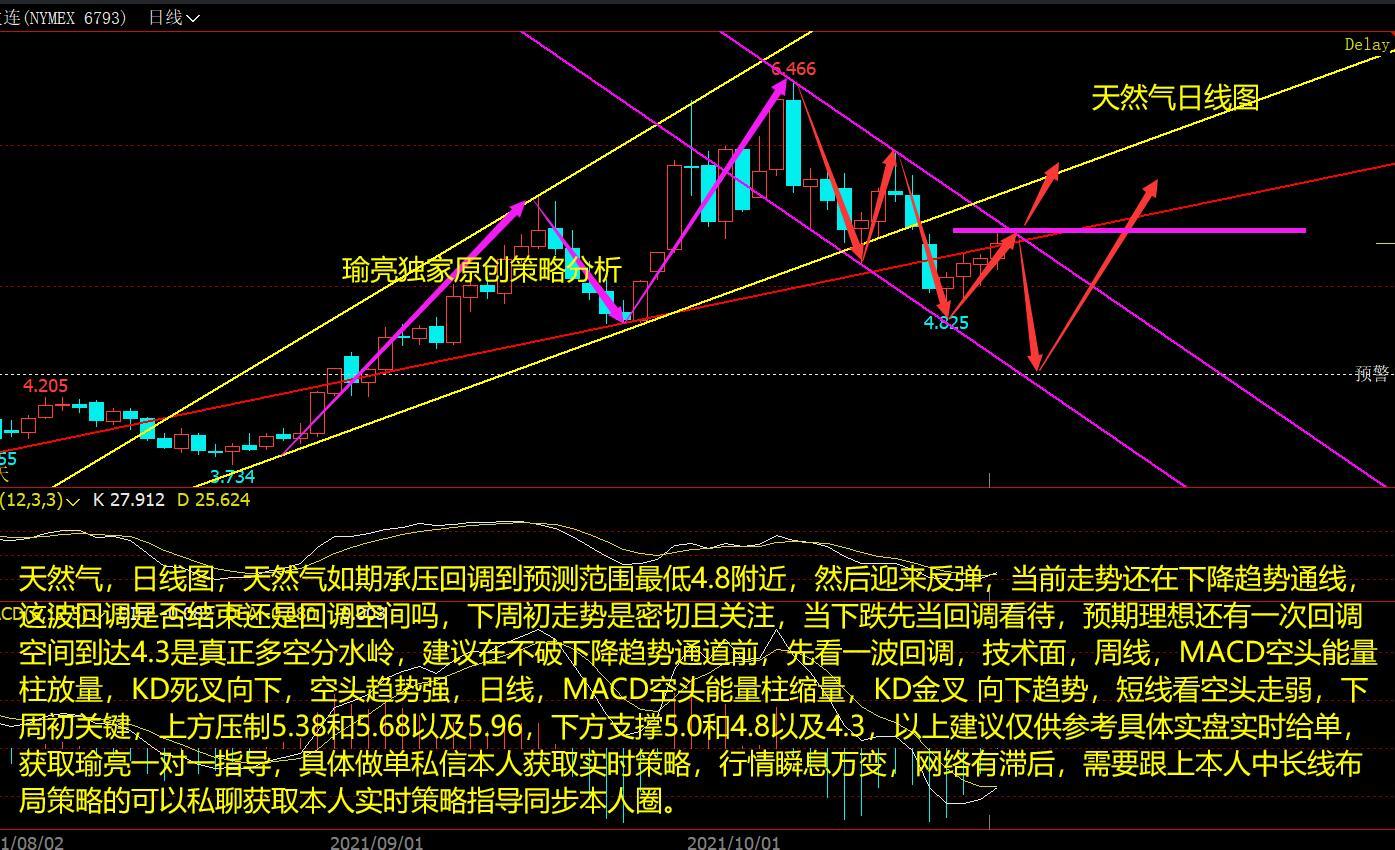 黄瑜亮:10-24周评天然气如期回撤 关注下周是否延续后反弹