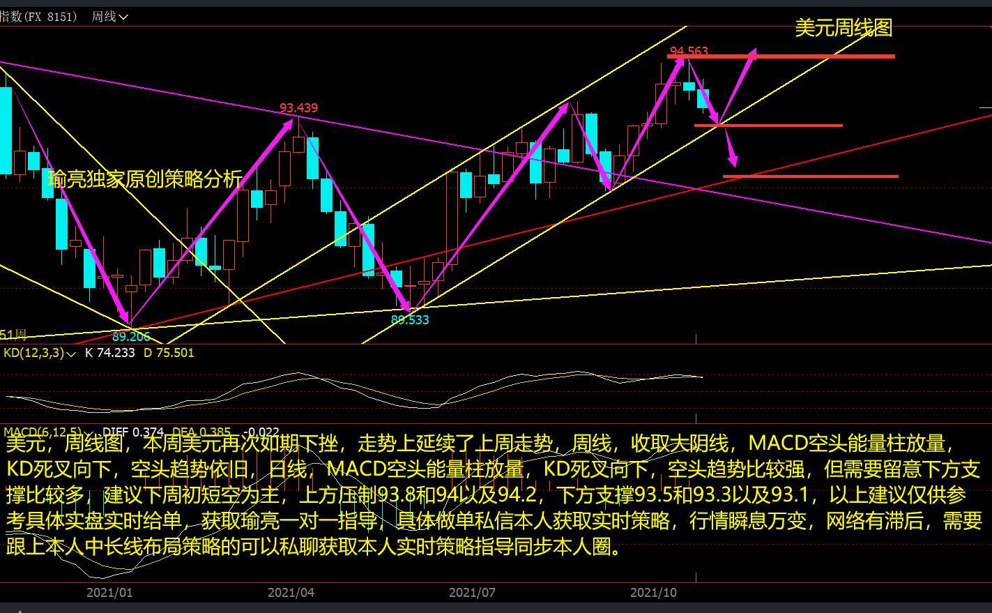 黄瑜亮:周评美元如期延续回调 白银爆发承压24.8将回调?